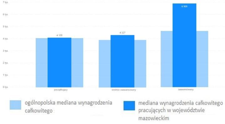 Wykres 3. Mediana wynagrodzenia całkowitego grafików komputerowych, pracujących w województwie mazowieckim z różną znajomością języka angielskiego (brutto w PLN)