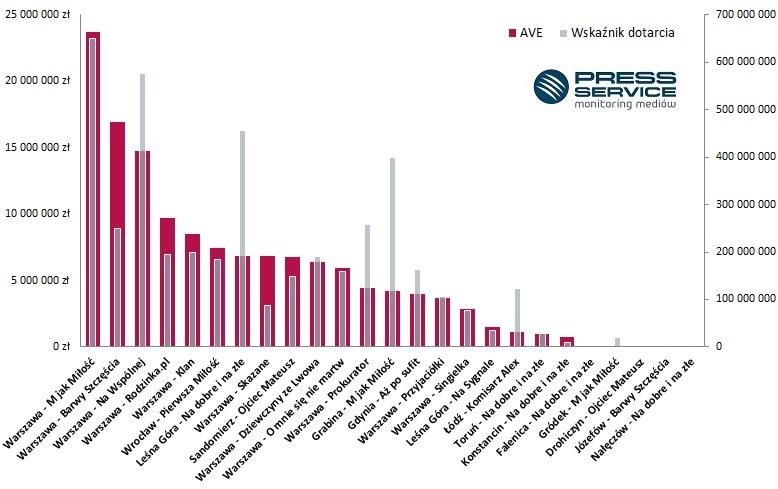 Wykres 3. Zestawienie wartości ekwiwalentu reklamowego z dotarciem informacji na temat miejscowości w kontekście seriali /materiały promocyjne