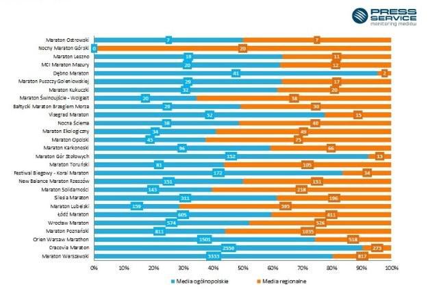 Wykres 4. Liczba publikacji na temat gwiazd występujących w wymienionych programach telewizyjnych ze względu na zasięg mediów (1.01-30.06.2015 r.) /materiały promocyjne