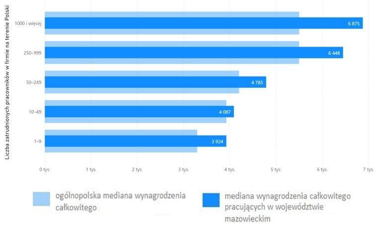 Wykres 4. Mediana wynagrodzenia całkowitego grafików komputerowych, pracujących w województwie mazowieckim w firmach różnej wielkości (brutto w PLN)