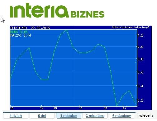 Wykres akcji Alma Market w ostatnich pięciu dniach /INTERIA.PL