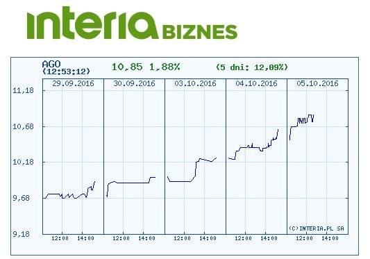 Wykres cen akcji Agory w ostatnich pięciu dniach /INTERIA.PL