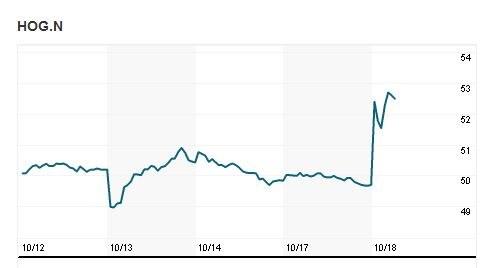 Wykres cen akcji Harleya-Davidsona na NYSE od 12 października do dzisiaj /