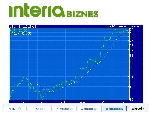 Wykres cen akcji JSW w ostatnim półroczu /INTERIA.PL