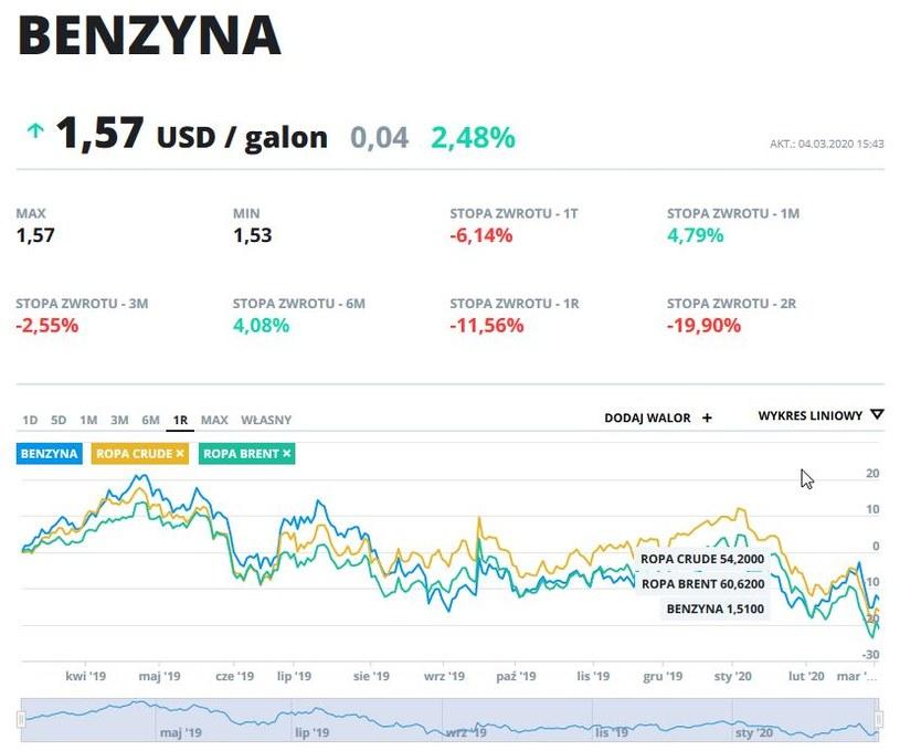 Wykres cen benzyny, ropy crude i ropy brent w ostatnim roku /INTERIA.PL