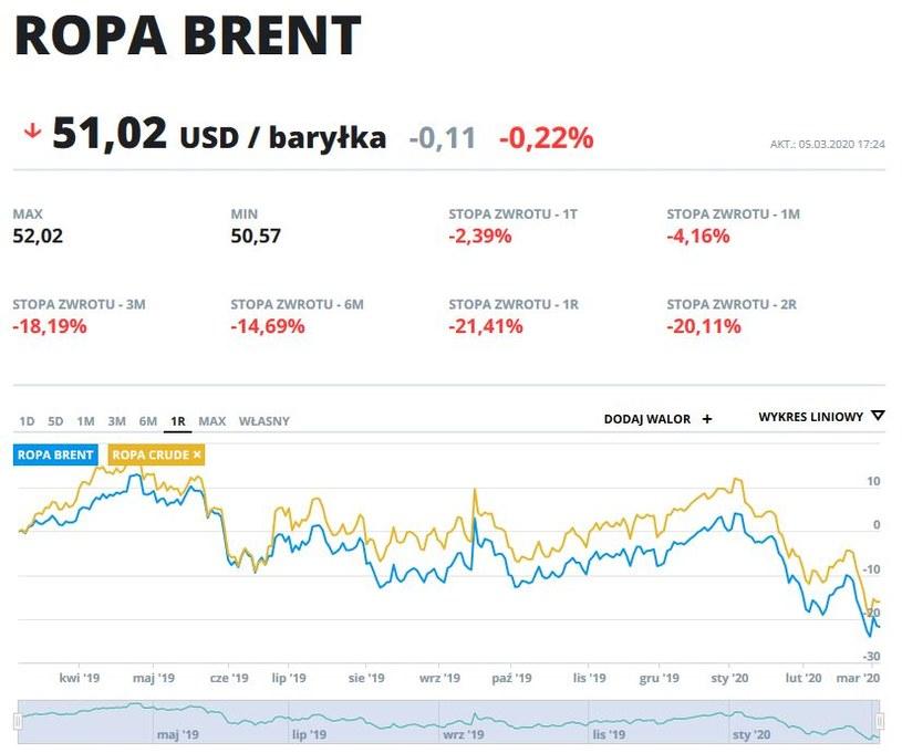 Wykres cen ropy typu Brent i Crude w ostatnim roku /INTERIA.PL