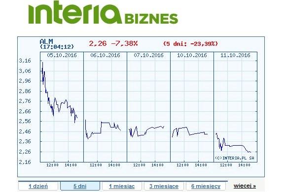 Wykres ceny akcji Almy Market w ostatnich pięciu dniach /INTERIA.PL