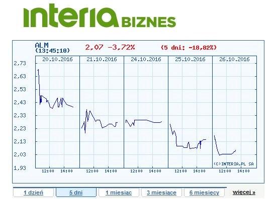 Wykres ceny akcji Almy Market w ostatnich pięciu dniach /dlahandlu.pl