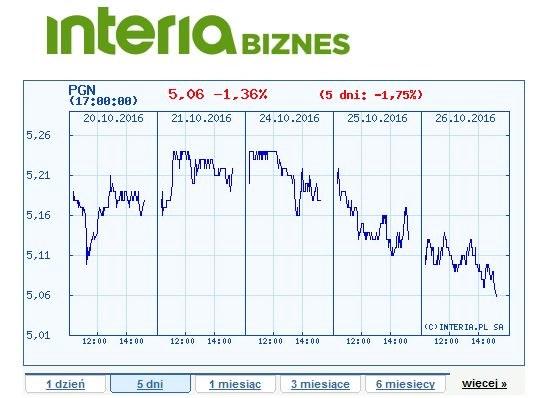 Wykres ceny akcji PGNiG na GPW z ostatnich pięciu dni /INTERIA.PL