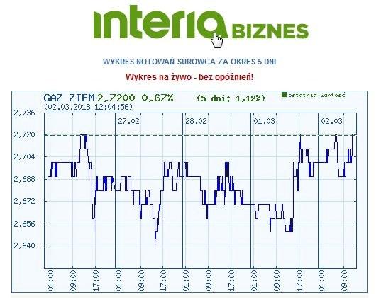 Wykres ceny gazu ziemnego w ostatnich pięciu dniach /INTERIA.PL
