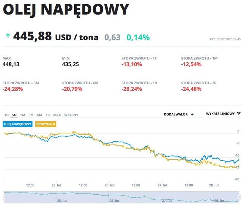 Wykres ceny oleju napędowego i benzyny w ostatnich pięciu dniach (w dolarach za tonę) /INTERIA.PL