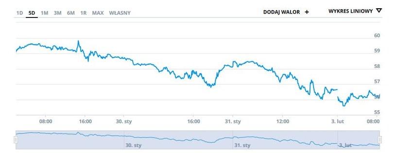 Wykres ceny ropy gatunku Brent w ostatnich pięciu dniach /INTERIA.PL