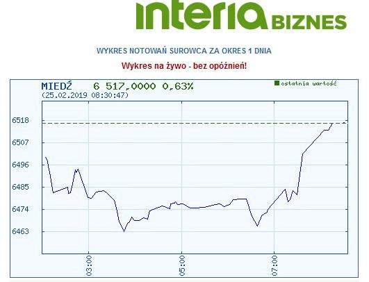Wykres dzisiejszych notowań miedzi /INTERIA.PL