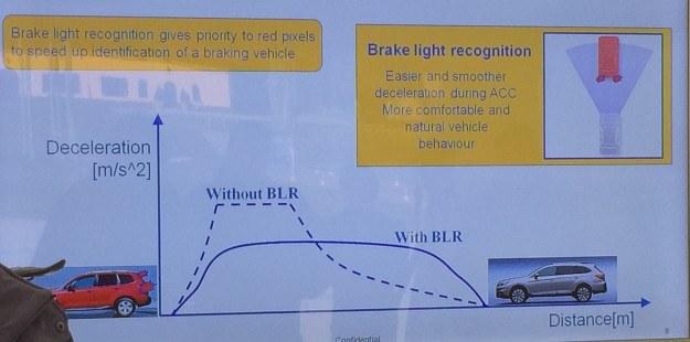 Wykres hamowania aktywnego tempomatu z funkcją rozpoznawania świateł hamowania (with BLR) i bez (without BLR). /Subaru