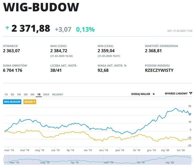 Wykres indeksów WIG  BUDOW i WIG 20 z ostatniego roku /INTERIA.PL