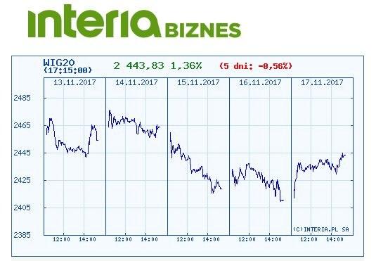 Wykres indeksu WIG 20 w ostatnich pięciu dniach /INTERIA.PL