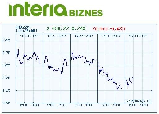 Wykres indeksu WIG 20 w ostatnich pięciu dniaich /INTERIA.PL