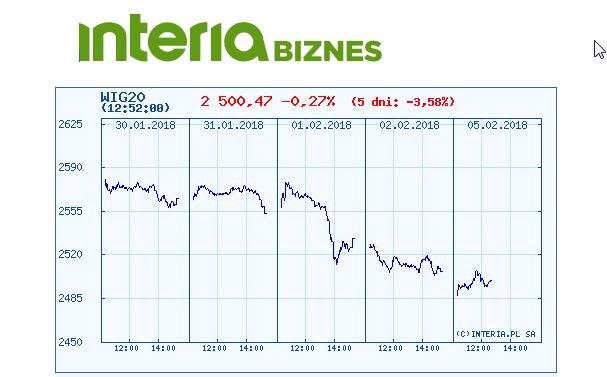 Wykres indeksu WIG 20 w ostatnich pięciu sesjach /INTERIA.PL