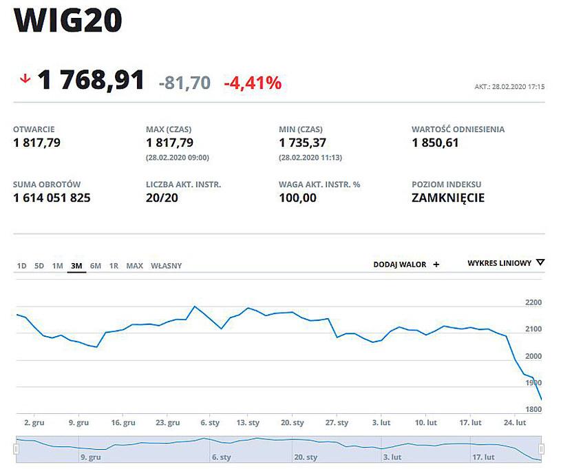 Wykres indeksu WIG 20 w ostatnich trzech miesiącach /INTERIA.PL