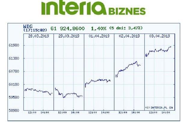 Wykres indeksu WIG w czasie pięciu ostatnich sesji /INTERIA.PL