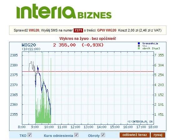 Wykres indeksu WIG20 po 11 minutach od opublikowania danych GUS /INTERIA.PL