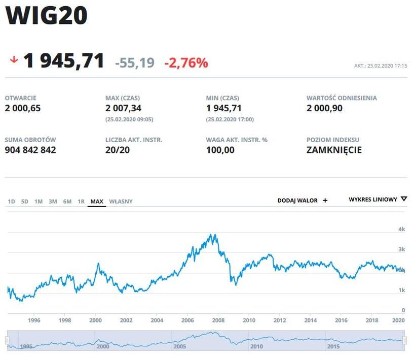 Wykres indeksu WIG20 w całym okresie kwotowania na GPW /INTERIA.PL