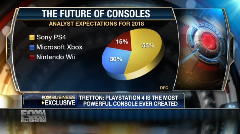Wykres kołowy zaprezentowany podczas wywiadu z szefem SCE dla telewizji Fox Business /materiały prasowe
