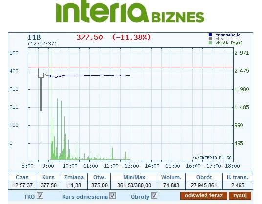 Wykres kursu 11B w piątek, 31 sierpnia /INTERIA.PL