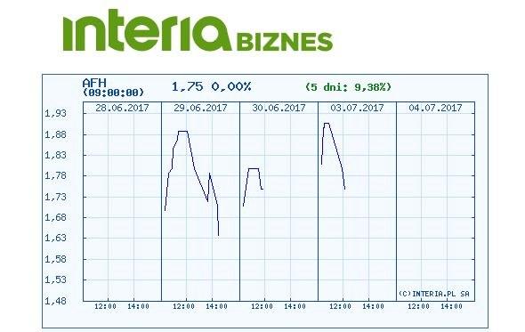 Wykres kursu Aforti Holding w ostatnich pięciu sesjach /INTERIA.PL