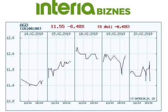 Wykres kursu akcji Agory na ostatnich pięciu sesjach /INTERIA.PL