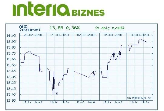 Wykres kursu akcji Agory w ostatnich pięciu dniach /INTERIA.PL