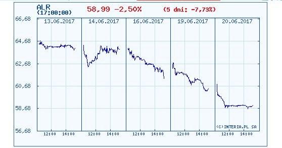 Wykres kursu akcji Aliora w ostatnich pięciu dniach /INTERIA.PL