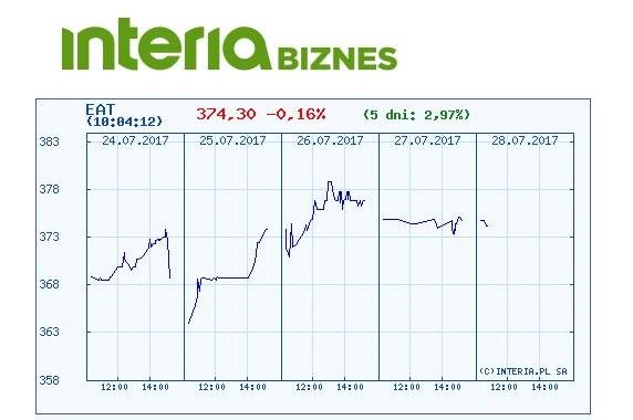 Wykres kursu akcji Amrestu w ostatnich pięciu dniach /INTERIA.PL