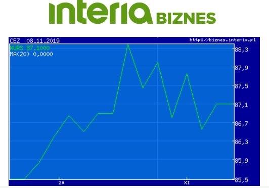 Wykres kursu akcji CEZ na giełdzie w Warszawie (okres - meisiąc) /INTERIA.PL