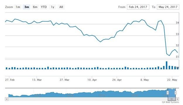 Wykres kursu akcji Cisco na giełdzie NASDAQ w Nowym Jorku (okres - trzy miesiące) /&nbsp