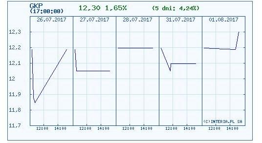 Wykres kursu akcji Gekoplastu w ostatnich pięciu dniach /INTERIA.PL
