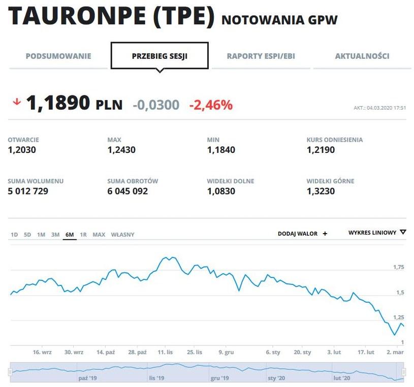 Wykres kursu akcji i obroty TPE w ostatnich sześciu miesiącach /INTERIA.PL