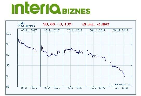 Wykres kursu akcji JSW w ostatnich pięciu dniach /INTERIA.PL