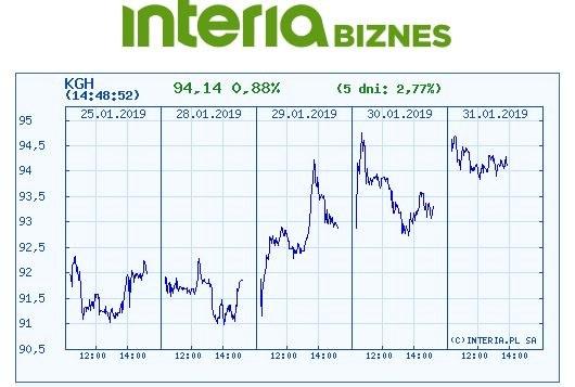 Wykres kursu akcji KGHM na ostatnich pięciu sesjach /INTERIA.PL