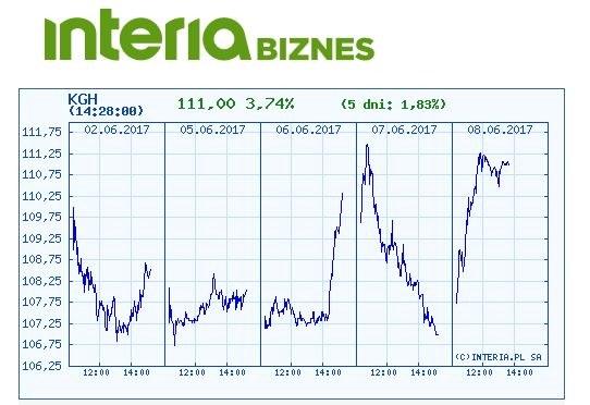 Wykres kursu akcji KGHM w czasie ostatnich pięciu sesji8 /INTERIA.PL