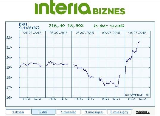 Wykres kursu akcji Kruka w ostatnich pięciu dniach /INTERIA.PL