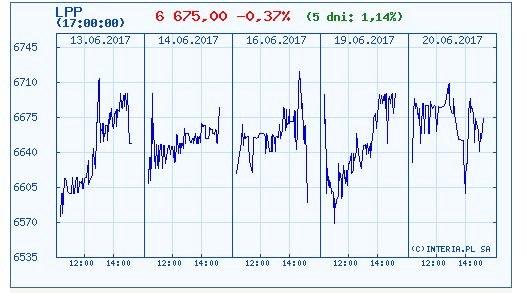 Wykres kursu akcji LPP w ostatnich pięciu dniach /INTERIA.PL