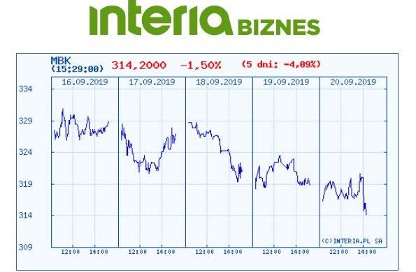 Wykres kursu akcji MBK na ostatnich pięciu sesjach /INTERIA.PL