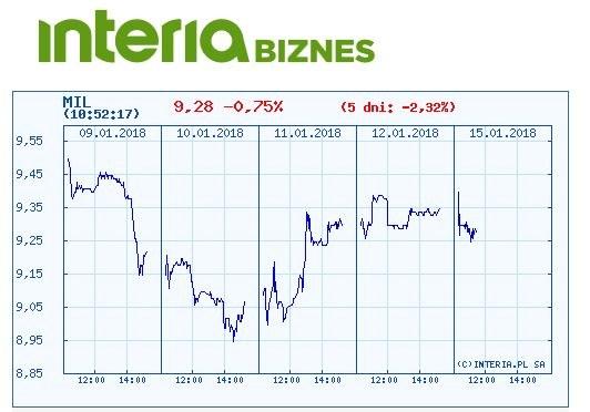 Wykres kursu akcji Millennium w ostatnich pięciu sesjach /INTERIA.PL