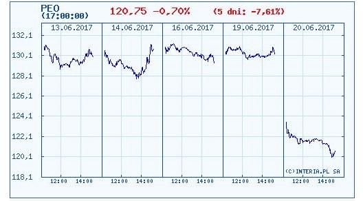 Wykres kursu akcji Pekao w ostatnich pięciu sesjach /INTERIA.PL