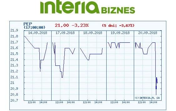 Wykres kursu akcji PEP w ostatnich pięciu dniach /INTERIA.PL