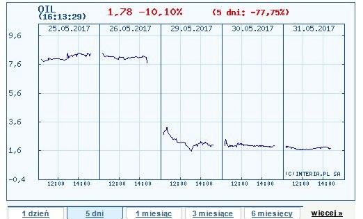 Wykres kursu akcji Petrolinvestu w ostatnich pięciu sesjach na GPW /INTERIA.PL