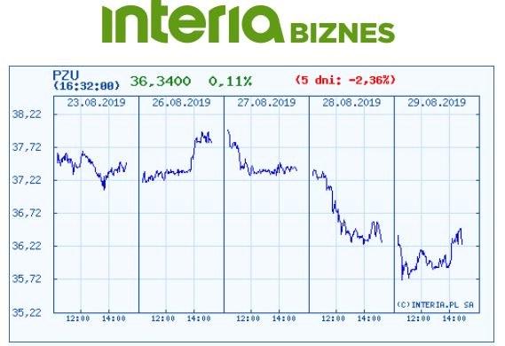Wykres kursu akcji PZU na ostatnich pięciu sesjach /INTERIA.PL