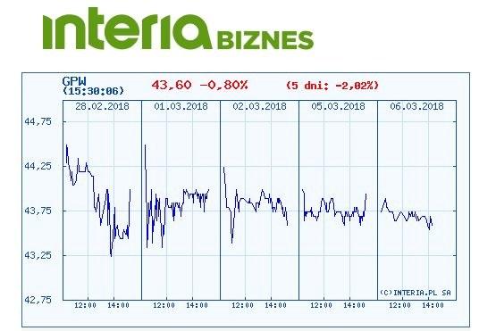 Wykres kursu akcji WGPW w ostatnich pięciu dniach /INTERIA.PL