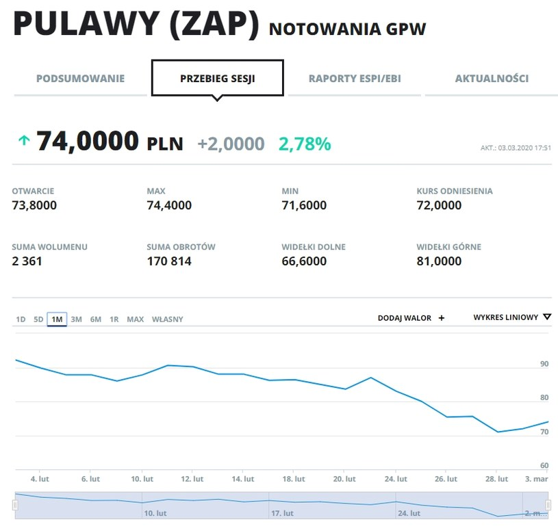 Wykres kursu akcji ZAP w ostatnim miesiącu /INTERIA.PL